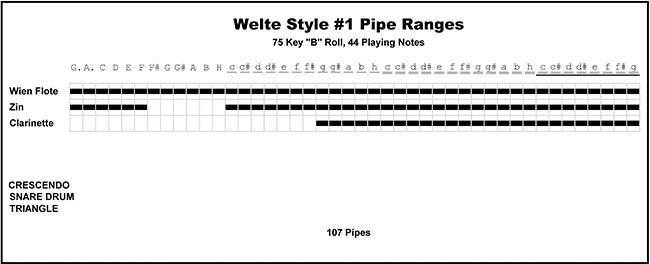 Welte Style 1 Cottage Orchestrion pipe ranges.